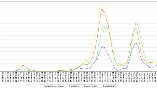 Los casos notificados de coronavirus en Granada aumentan un 137% en solo dos semanas