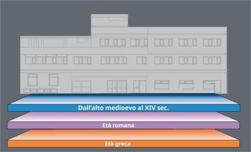 Crotone. Sito archeologico urbano BPER (e BPC). Una stratigrafia di 3 epoche.