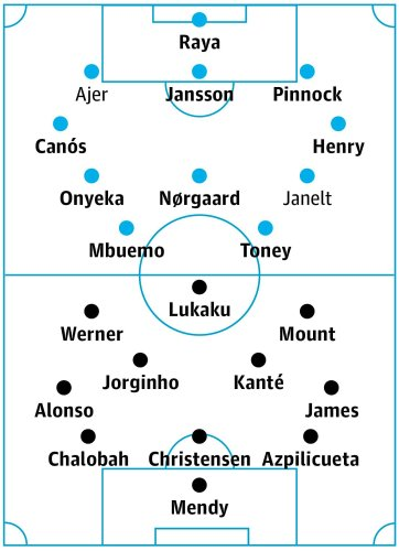 Brentford v Chelsea: match preview