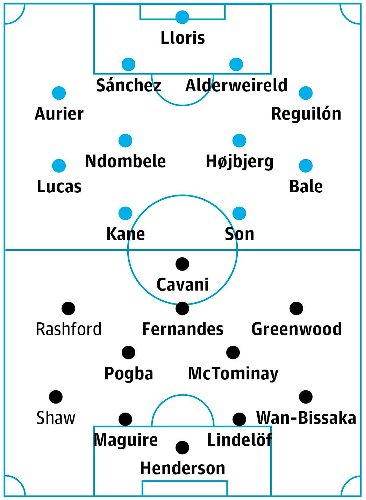 Tottenham v Manchester United: match preview