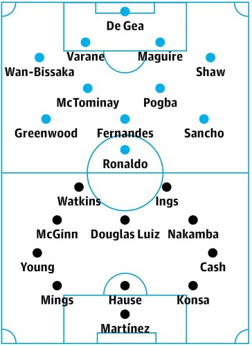 Manchester United v Aston Villa: match preview