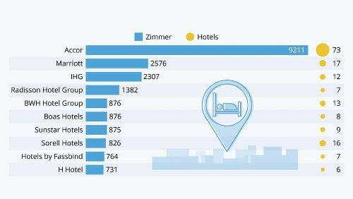 Grafik der Woche: In der Schweiz breiten sich die Hotel-Ketten aus