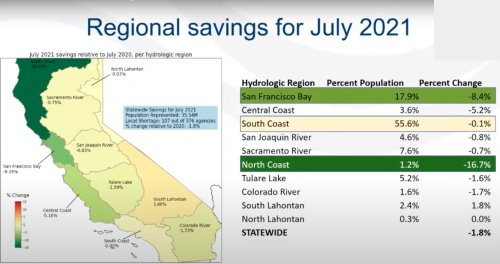 Shocking graphic shows difference in Calif. water savings by region
