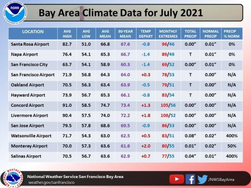 S.F. temps didn't crack the 70s in July for first time in 56 years. Here's the August outlook