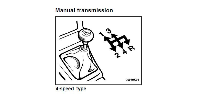 What was the final US car to get a 4-speed manual transmission?