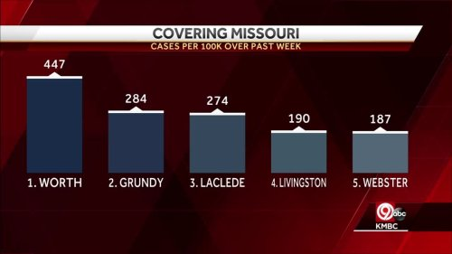 Missouri leads nation in highest rate of new COVID cases