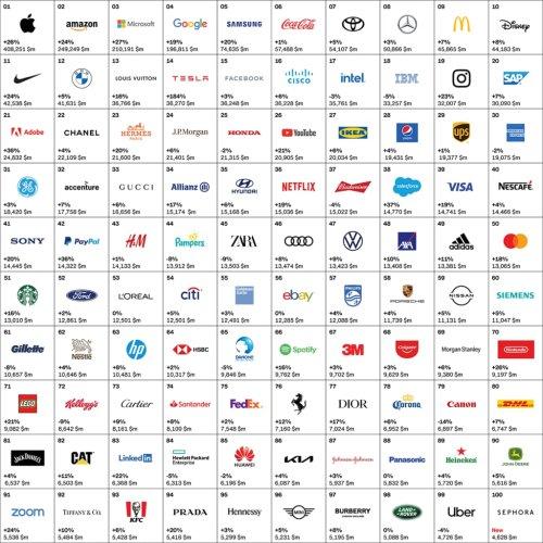 Top 100 des marques les plus puissantes en 2021