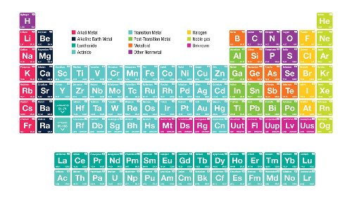 Alkali Metals: Facts About the Elements on the First Column of the Periodic Table