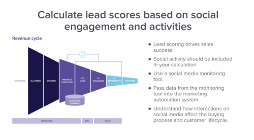 The True Impact of Social Analytics on B2B Funnels
