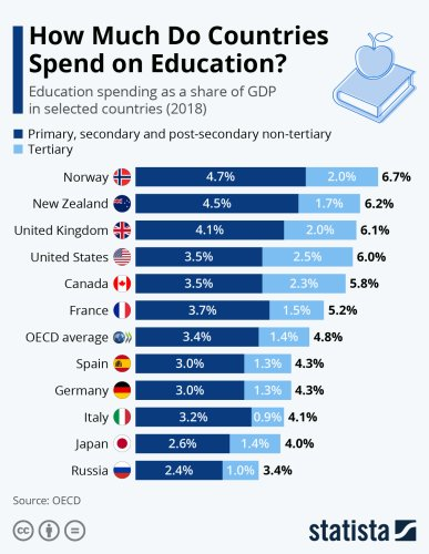 Quanto spendono in istruzione i Paesi Ocse