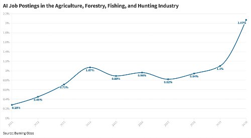 Where Are the AI Jobs? Look to a Farm or a Forest