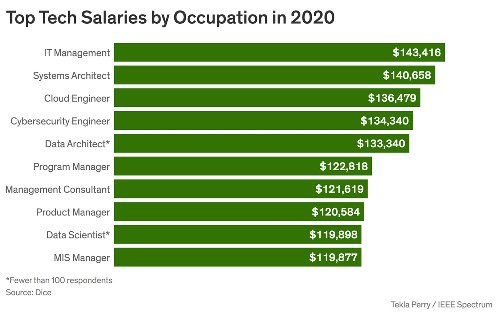 10 Best-Paying Jobs in Tech