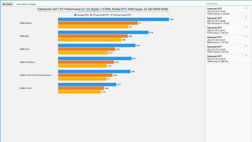Cyberpunk 2077 v1.23 PC Performance - July 2021