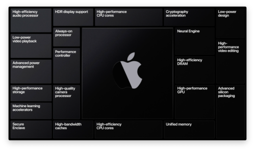 There's reason to believe Apple's showing Intel Mac customers some respect
