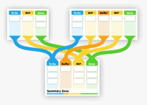 Productivity Planning For Small Businesses – 5 Simple Tips