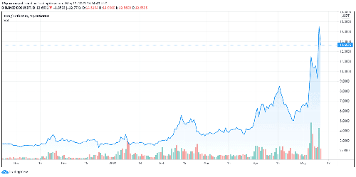 Will Block.One Bullish Global Exchange Be A Coinbase Killer?