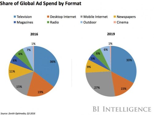 How media giants see the future of advertising