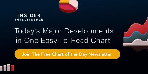 Chart of the Day Newsletter | Insider Intelligence