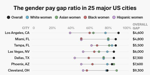This chart shows the glaring pay gap between men and women in 25 major US cities