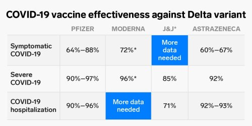 One chart shows how well COVID-19 vaccines protect you against the Delta variant