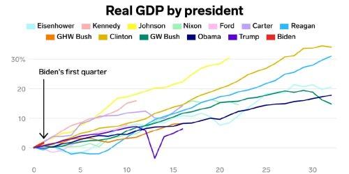 How Biden's economy stacks up against every president's since Eisenhower
