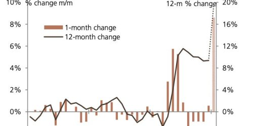 Used-car prices just saw their biggest monthly price increase in at least 68 years, UBS estimates