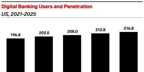 US digital banking users will surpass 200 million in 2022
