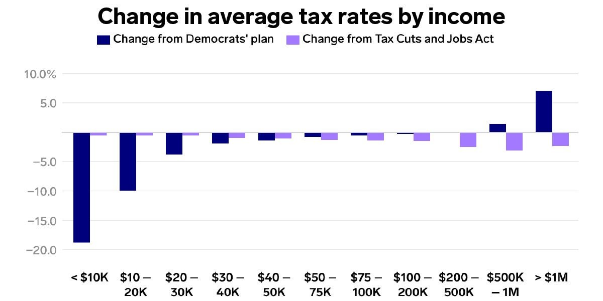 One chart shows how the Democratic social spending plan helps most Americans a lot more than Trump tax cuts