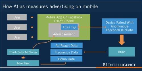 Facebook's Atlas takes digital advertising beyond the cookie — here's how