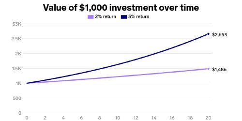 One chart shows how difficult it will be for Gen Z to make money off the stock market — twice as hard as for millennials