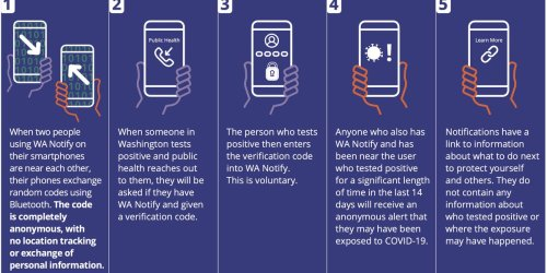 Washington state launches 'WA Notify,' an anonymous, data-secure app through which COVID-19 positive users can anonymously notify exposure others who have been within 6 feet of them