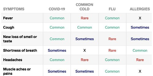 COVID-19 symptoms are overlapping again with colds, flu, and seasonal allergies. Here's how to tell the difference.