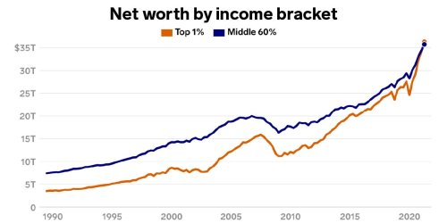The top 1% officially have more money than the whole middle class