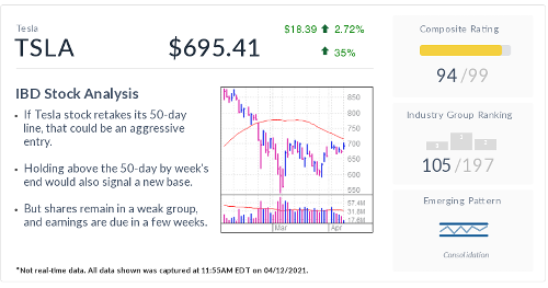 Tesla, IBD Stock Of The Day, Faces Huge Test Amid Rebound