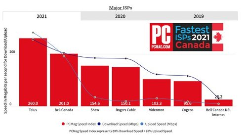 PC Mag Crowns Telus as the Fastest Canadian ISP for 2021
