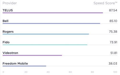 Telus Fastest Mobile Provider; Shaw Fastest Fixed Broadband in Canada, Says Ookla Q1 Report