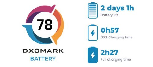 First-Ever DXOMark Battery Test Ranks iPhone 12 Pro Max in 4th Place