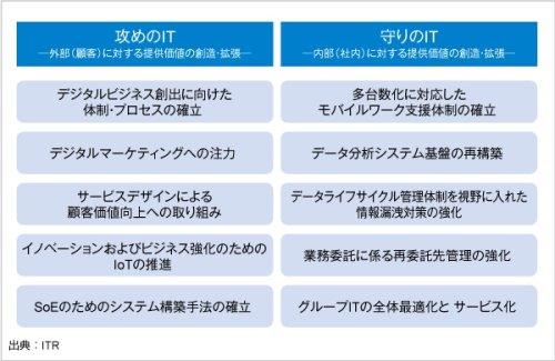 2016年に注目すべき10のIT戦略テーマに「デジタルマーケティング」、ITRが発表