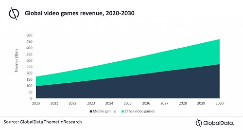 Mobile gaming market projected to be worth US$272 billion by 2030