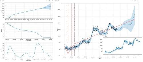 Cómo predecir el tráfico de búsqueda orgánico con Python y GA4 para entender nuestras estrategias SEO - Joseba Ruiz Diez