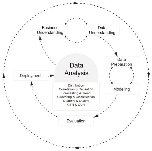 Metodología para analizar un negocio con datos vía CRISP-DM y técnicas Data Science. - Joseba Ruiz Diez