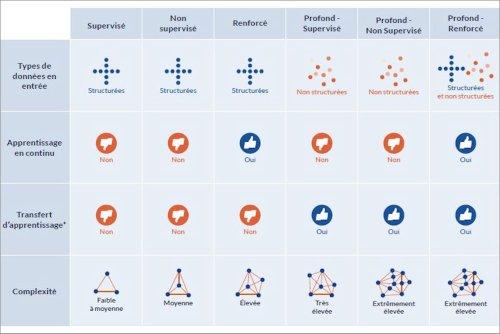 Comparatif des modes de machine learning : une matrice pour choisir