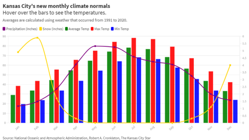 It's not your imagination. Kansas City temperatures are hotter than they used to be