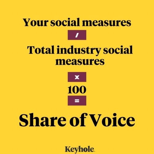 Share of Voice: The ultimate social media performance measure