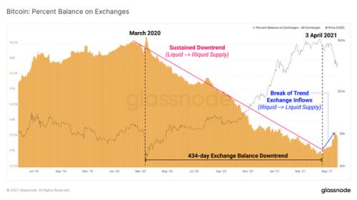 Examining the May 2021 Bitcoin Market Capitulation