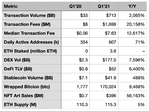 Ethereum Releases Q1 2021 Financial Report