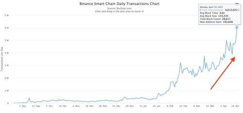 Binance Smart Chain Demand Surges Despite Overloads