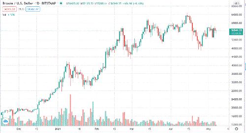 Bitcoin daily chart alert - Sideways price action this week not bearish - May 7