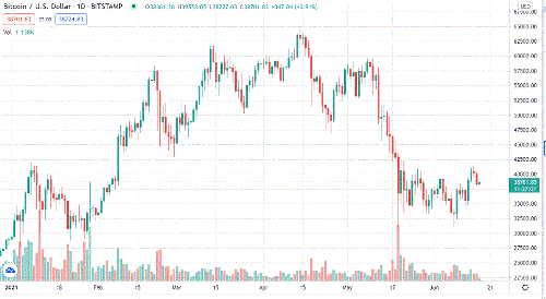 Bitcoin daily chart alert - Stable price action late this week - Jun. 17
