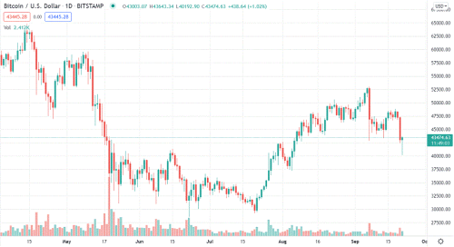 Bitcoin daily chart alert - Bears may now be exhausted - Sep. 21